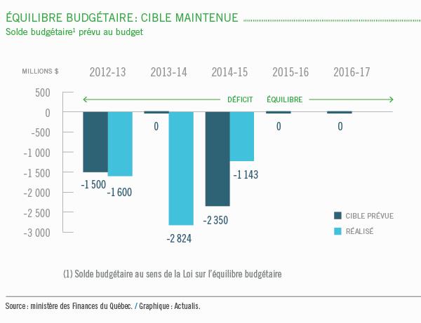 Équilibre budgétaire: Cible maintenue