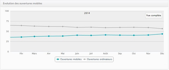 Graphique statistiques mobiles 2014