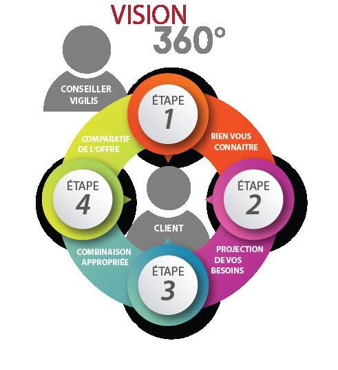 Aperçu de notre processus d'analyse Vision 360