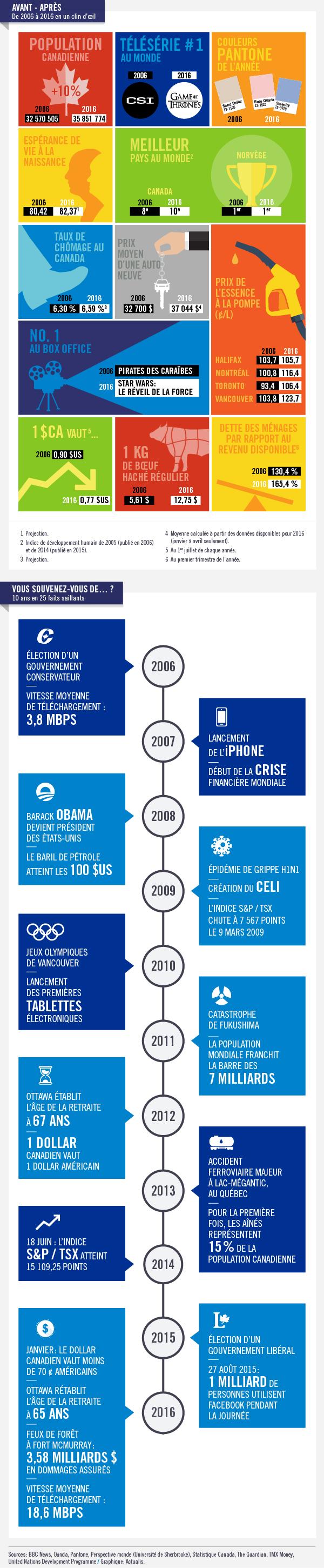 10 ans : qu'est-ce qui a changé ?