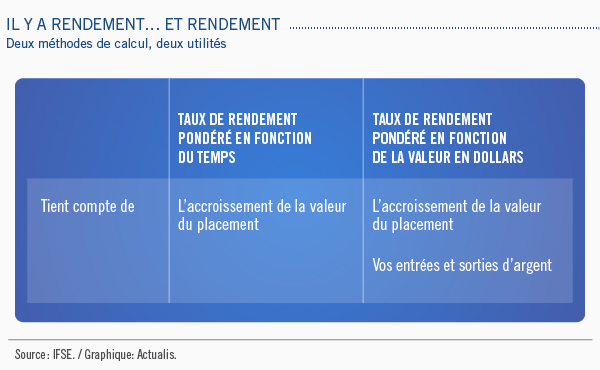 Il y a rendement... Et rendement