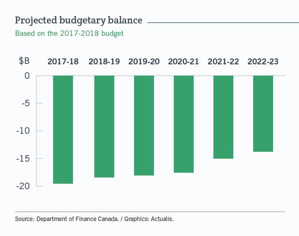 Projected budgetary balance