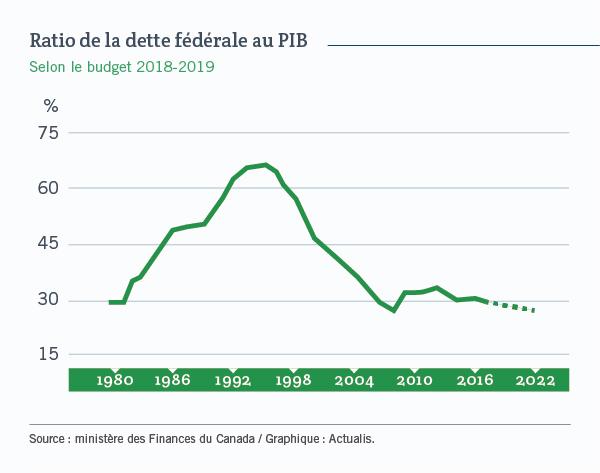 Ratio de la dette fédérale au PIB