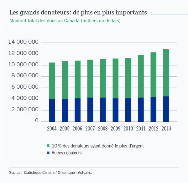 Les grands donnateurs: de plus en plus importants