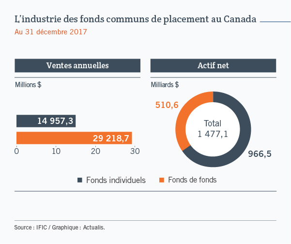 L'industrie des fonds communs de placements au Canada