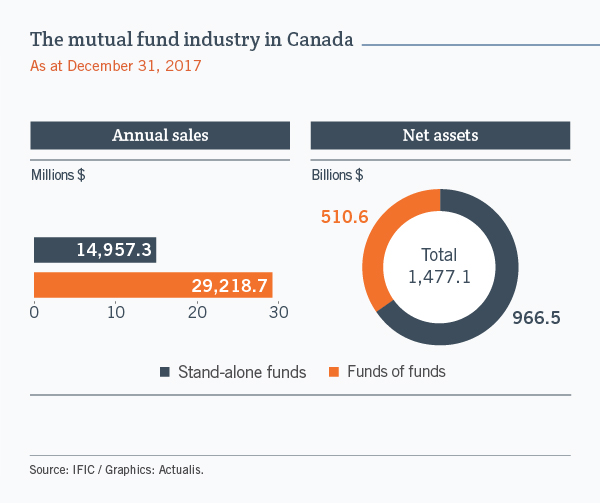 The mutual fund industry in Canada