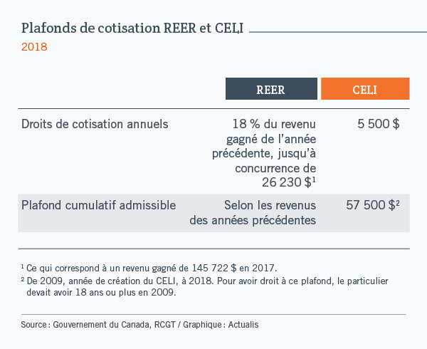 Plafond de cotisation REER et CELI