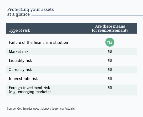Protecting your assets at a glance