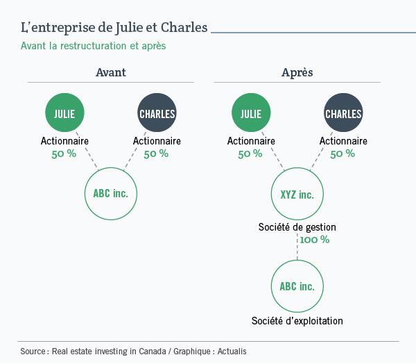 L'entreprise de Julie et Charles