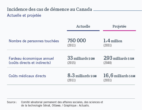 Tableau permettant de voir l'incidence actuelle et projetée des cas de démence au Canada. En date de 2011, 750 000 personnes étaient touchées. En 2031, ce nombre pourrait être de 1,4 million. Le fardeau économique annuel lié à ces cas est de 33 milliards de dollars et il deviendrait de 293 milliards en 2040. Enfin, les coûts médicaux afférents, qui étaient de 8,3 milliards en 2011, passeraient à 16,6 milliards en 2031. Ces chiffres sont tirés d'une étude du Comité sénatorial permanent des affaires sociales, des sciences et de la technologie.