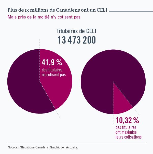 Deux graphiques en forme de tartes permettent de voir ici qu'il existait 13 473 200 titulaires de CELI au Canada, en 2016. Cependant, 41,9 % ne cotisent pas à leur CELI et seuls 10,32 % maximisent leur cotisation. Ces chiffres viennent de Statistique Canada.
