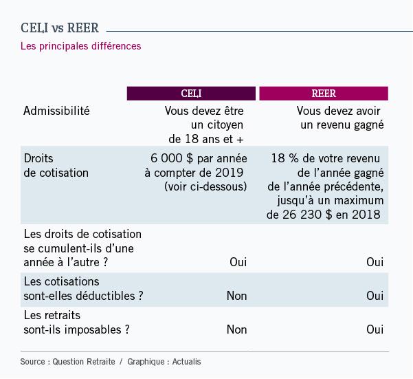 Tableau récapitulant cinq principales différences entre le CELI et le REER. Le premier point est l'admissibilité. Pour le CELI, vous devez être un citoyen de 18 ans ou plus. Pour le REER, vous devez avoir un revenu gagné. Le deuxième point précise les droits de cotisation. Ceux-ci sont de 6 000 $ pour le CELI à compter de 2019 et de 18 % du revenu gagné de l'année précédente pour le REER. Le troisième point permet de voir que les droits de cotisation se cumulent d'une année à l'autre dans les deux cas. Le quatrième point précise si les cotisations sont déductibles. Non pour le CELI, oui pour le REER. Enfin, le cinquième point établit si les retraits sont imposables. Non pour le CELI, oui pour le REER.