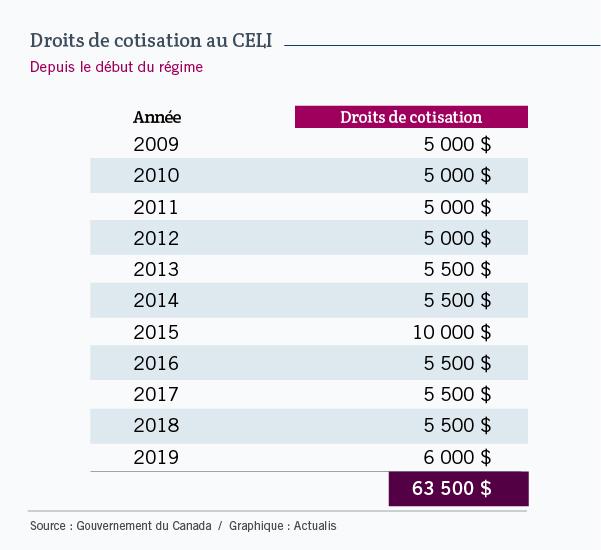 Tableau présentant les droits de cotisation annuels au CELI. De 2009 à 2012, ils étaient de 5 000 $. En 2012 et 2013, ils étaient de 5 500 $. En 2015, ils ont été de 10 000 $. De 2016 à 2018, ils sont revenus à 5 500 $. Enfin, en 2019, ils sont de 6 000 $.