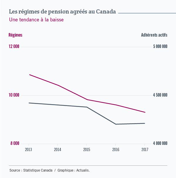 Ce graphique comportant deux courbes illustre l'évolution du nombre de régimes de pension à prestations déterminées au Canada, entre 2013 et 2017, et l'évolution du nombre de leurs adhérents. Au cours de ces cinq années, le nombre de régimes est passé de 10 856 à 9 304, et le nombre d'adhérents, de 4 422 838 à 4 212 348.