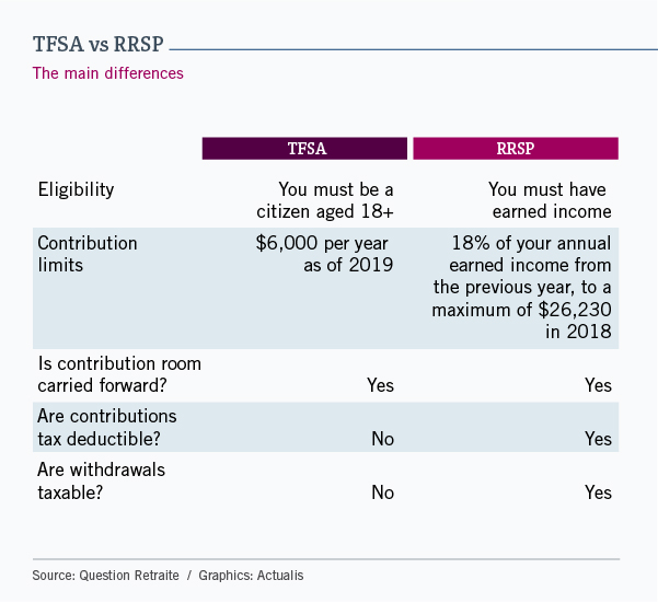 Table summarizing the five main differences between the TFSA and the RRSP. The first point is eligibility. For the TFSA, you must be a citizen aged 18 or over. For the RRSP, you must have earned income. The second point gives contribution limits. The limit for the TFSA is $6,000 as of 2019, and for the RRSP is 18% of the previous year's earned income. The third point shows that contribution room can be carried forward from year to year in both cases. The fourth point notes whether contributions are deductible. No for the TFSA; yes for the RRSP. The fifth and last point looks at whether withdrawals are taxable. No for the TFSA; yes for the RRSP.