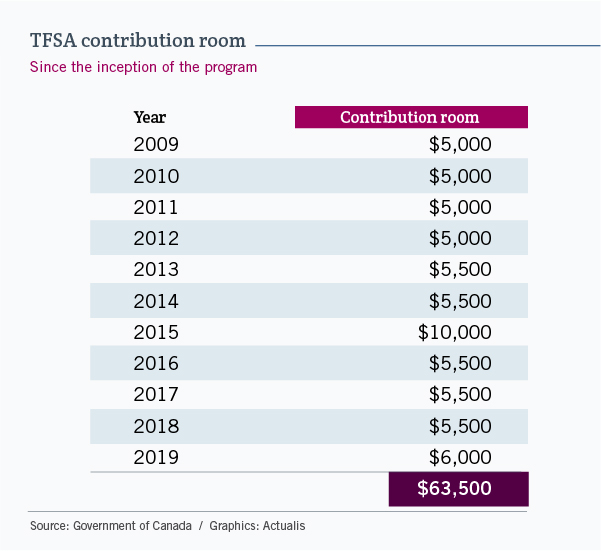 Table showing the annual TFSA contribution room. From 2009 to 2012, it was $5,000. In 2012 and 2013, it was $5,500. In 2015, it was $10,000. From 2016 to 2018, it was back down to $5,500. Finally, for 2019, it is $6,000.