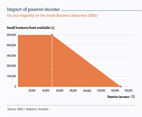 Graph showing the relationship between passive income, on the X-axis, and the small business limit eligible for the Small Business Deduction, on the Y-axis. The limit remains at $500,000 as long as passive income is below $50,000. Then it drops sharply, reaching $0 when passive income exceeds $150,000.