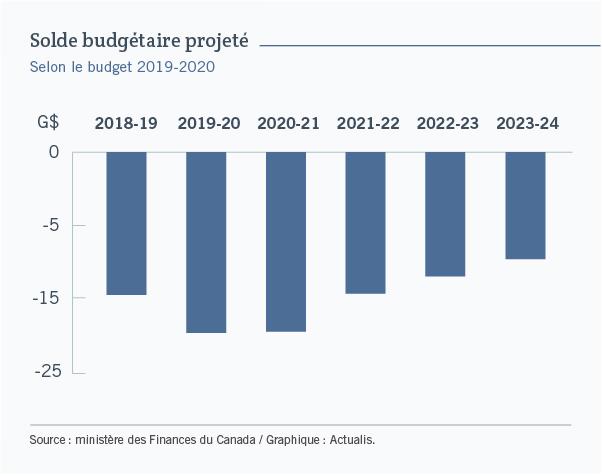 Graphique à colonnes illustrant le solde budgétaire du gouvernement canadien pour les années financières 2018-2019 à 2023-2024. Le graphique permet de voir que le budget sera déficitaire pour toutes les années mais sera réduit progressivement. Il passera de près de 20 milliards dollars en 2019-2020 à environ 10milliards en 2023-2024.