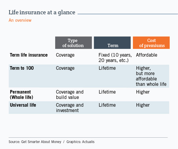 Table comparing four types of life insurance: term insurance, term to 100 insurance, whole life insurance and universal insurance. The four are compared using three criteria: type of solution, term and cost of premiums. Generally, the comparison shows that term insurance is less expensive because it focuses exclusively on coverage, while whole life and universal insurance cost more, in particular because they incorporate a savings or investment component. Term to 100 insurance allows coverage to be extended throughout the insured's lifetime.