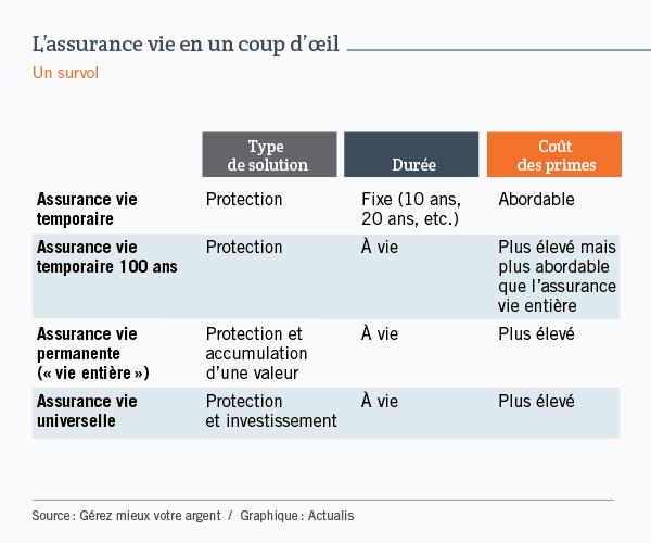Tableau comparant quatre types d'assurance vie : l'assurance temporaire, l'assurance temporaire 100 ans, l'assurance vie entière et l'assurance universelle. Les quatre sont comparées sur trois critères : le type de solution, la durée et le coût des primes. Globalement, la comparaison permet de voir que l'assurance temporaire coûte moins cher parce qu'elle est axée exclusivement sur la protection, alors que les assurances vie entière et universelle sont plus chères notamment parce qu'elles incorporent un volet accumulation de valeur ou investissement. L'assurance temporaire 100 ans permet quant à elle d'étendre la protection sur la durée de vie de la personne.
