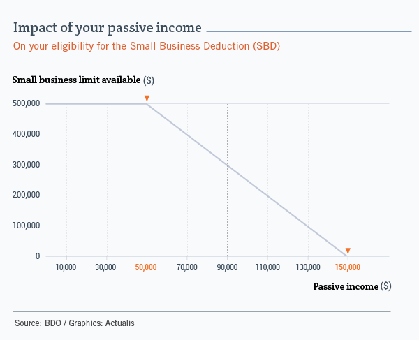 Graph showing the relationship between a company's passive income, on the x-axis, and the available small business deduction, on the y-axis. We see that starting at $50,000 of passive income, the amount eligible for the SBD gradually decreases, dropping from $500,000 when passive income is less than $50,000, to zero when passive income reaches $150,000.