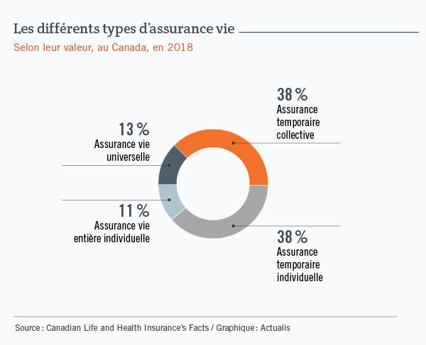 Graphique circulaire montrant la répartition des principaux types d'assurance vie, au Canada, selon la valeur des polices en circulation. L'assurance temporaire collective et l'assurance temporaire individuelle représentent chacune 38 % du total, alors que l'assurance vie universelle individuelle représente 13 % et l'assurance vie entière individuelle, 11 %.