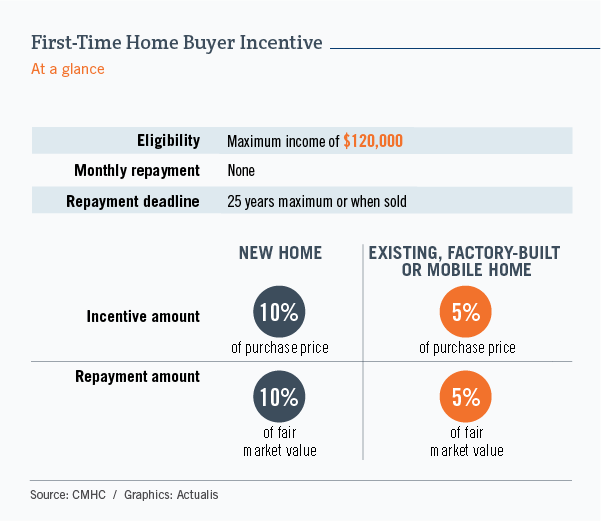 Tableau résumant le fonctionnement de l'Incitatif à l'achat d'une première propriété. Le programme s'adresse aux emprunteurs dont le revenu n'excède pas 120 000 $. Il ne comporte aucun remboursement mensuel, et le délai pour rembourser est de 25 ans ou à la revente de la maison. Pour une maison neuve, on peut obtenir un prêt équivalant à 10 % du prix de vente, et il faudra aussi, éventuellement, rembourser 10 % de la juste valeur marchande. Pour une maison existante, usinée ou mobile, le prêt est de 5 %.