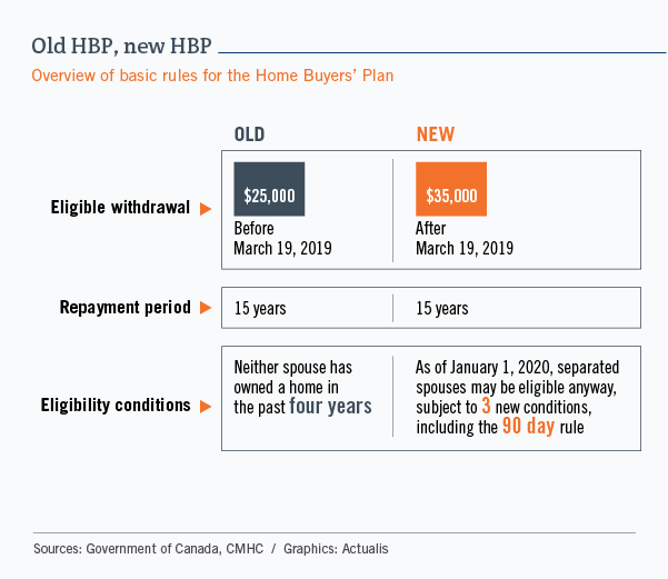 Table summarizing how the First-Time Home Buyer Incentive works. The program is intended for borrowers with annual income of no more than $120,000. It does not involve any monthly payments, and the deadline for repayment is after 25 years or when the house is sold. For a new house, the loan can be 10% of the purchase price, and the eventual repayment amount will be 10% of the fair market value. For an existing, factory-built or mobile home, the loan will be 5% of the price.