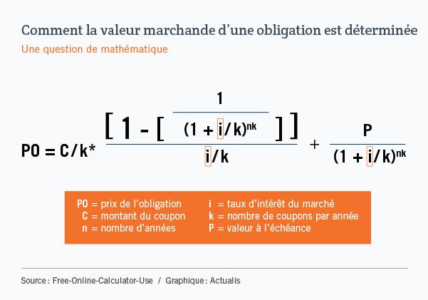 Équation servant à calculer le prix d'une obligation en fonction de différents autres facteurs : le montant du coupon, le nombre d'années, le taux d'intérêt du marché, le nombre de coupons par année et la valeur à maturité.