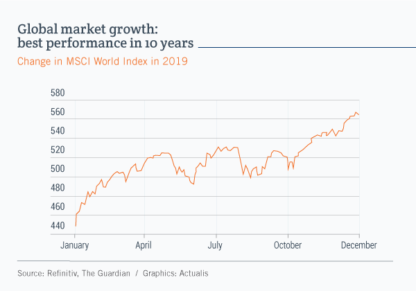 Graph showing a curve that illustrates the growth of the MSCI World Index in 2019. The index ended the year up about 24%.