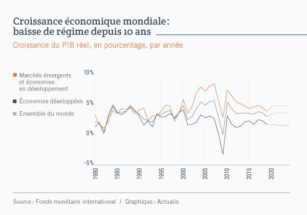Graphique linéaire illustrant le taux de croissance du PIB réel de trois économies depuis 1980: les marchés émergents et économies en développement, les économies développées et l'ensemble du monde. Les courbes montrent une tendance à la baisse depuis le sommet de 2010. On anticipe cependant un léger relèvement au niveau mondial et pour les marchés émergents en 2020.
