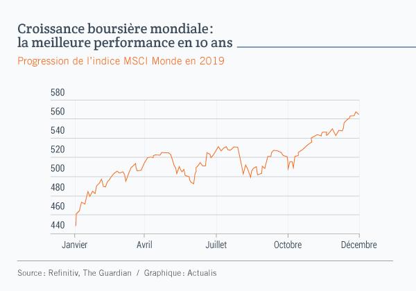 Graphique constitué d'une courbe qui illustre la progression de l'indice boursier MSCI Monde au cours de l'année 2019. L'indice a terminé l'année en progression de quelque 24%.