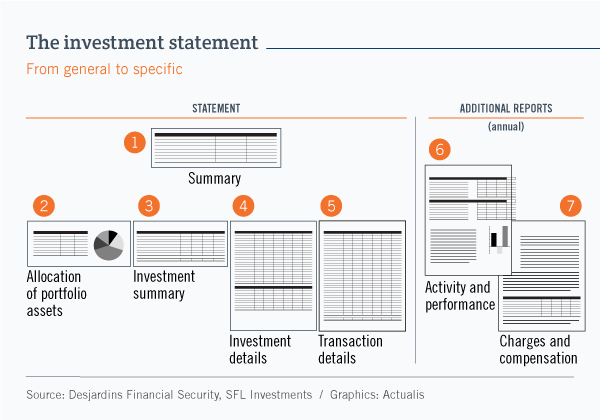 Diagram providing an overview of the components of an investment statement: summary, asset allocation, investment summary, investment details and transaction details. The diagram also shows that, once a year, the statement includes two additional reports: one on investment activity and performance, and the other on charges and compensation.