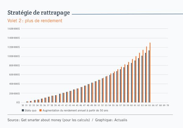Graphique à colonnes illustrant l'effet d'une augmentation du rendement annuel de 1% à partir de 50 ans, tel qu'expliqué dans le texte. Les colonnes représentant cette option se terminent à 1,303 million de dollars à 65 ans, alors que celles représentant la stratégie du statu quo se terminent à 1,142 million.