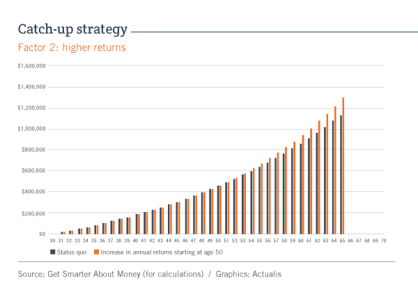 Bar graph showing the effect of a 1% increase in the annual return on investments starting at age 50, as explained in the text. The columns representing this option end at $1.303million at age 65, while the columns representing the status quo end at $1.142 million.