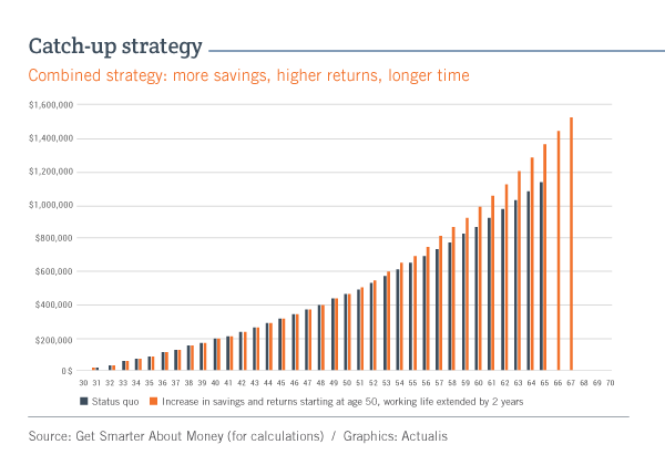 Bar graph showing the combined effect of an increase in RRSP contributions and investment returns starting at age 50, along with postponing retirement to age 67, as explained in the text. The columns representing this option end at $1.533 million at age 67, while the columns representing the status quo end at $1.142million.