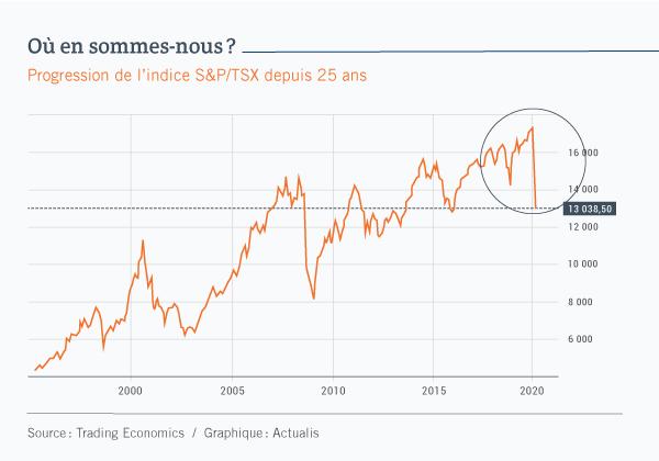 Graphique linéaire affichant la progression de l'indice S&P/TSX depuis 25 ans. La courbe subit une chute brutale au début de 2020, mais une progression importante sur la longue durée.