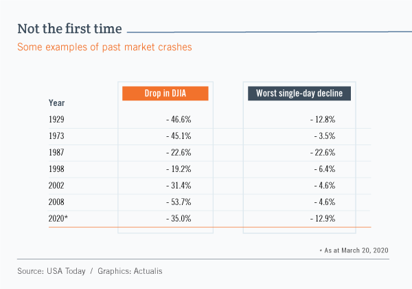 Table summarizing a number of stock market crashes from the past century. The worst downturn was in 2008. At that time, the Dow Jones index dropped by 53.7% overall and by 4.6% in a single day. In 1929, the DJIA dropped by 46.6% overall and by 12.8% in a single day.