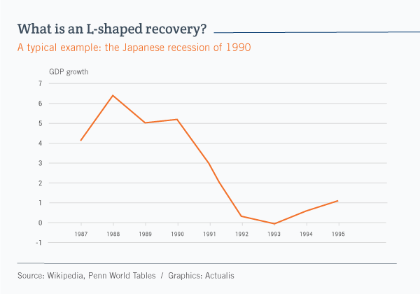 GLine graph illustrating Japan's L-shaped recession in the early 1990s. We can see that economic activity fell steadily from 1990 to 1992, and three years later was still far below its pre-recession level, forming an L shape.