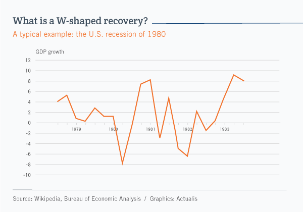 Line graph illustrating the W-shaped recovery in the United States in 1980. The W shape reflects the fact that the economy strengthened in 1981, before tanking again in 1982. It wasn't until mid-1983 that the recession really ended.