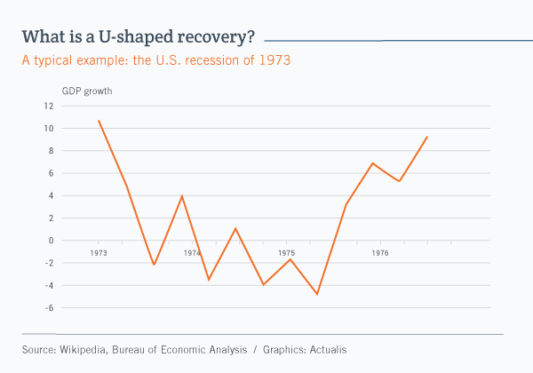 Line graph illustrating the U-shaped recession in the United States in 1973. We can see that after falling into negative territory, economic activity stagnated for several years before picking up again in 1975.