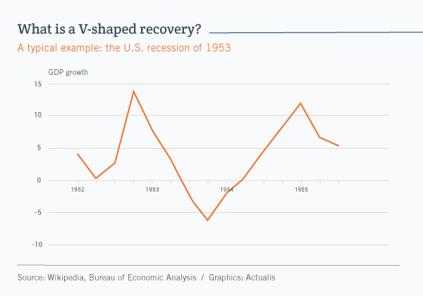 Line graph illustrating the V-shaped recovery in the United States in 1953. The graph shows that after a short downturn, economic activity recovered as quickly as it had declined.