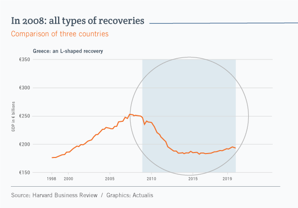 Line graph showing that Greece had an L-shaped recovery after the 2008 financial crisis.