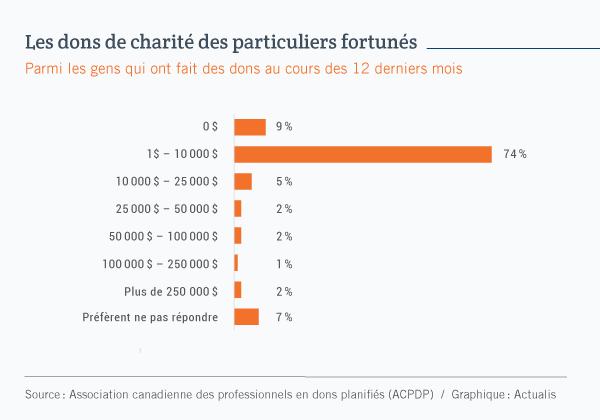 Graphique à barres illustrant la répartition des dons effectués par les particuliers fortunés. On observe que 74$ de ces personnes ont versé de 1 dollar à 10000 $ lors des 12 derniers mois. Seuls 12% ont fait des dons supérieurs à cette somme.