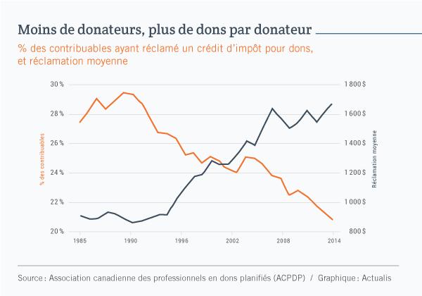 Graphique linéaire comparant l'évolution du nombre de donateurs au Canada et du montant moyen des dons, sur une période de 30 ans allant de 1983 à 2014. Les courbes révèlent que le nombre de donateurs est en chute constante, alors que le montant moyen des dons est en hausse constante.
