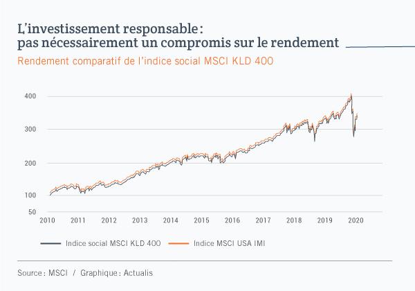 Graphique linéaire comparant la progression de l'indice social MSCI KLD 500 à celle de l'indice plus global MSCI USA IMI, entre 2010 et 2020. On peut constater que les courbes ont des comportements quasi identiques.