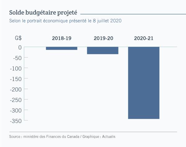 Graphique à colonnes illustrant le solde budgétaire du Canada selon le portrait économique déposé le 8 juillet 2020. Alors que le déficit était d'environ 14 milliards en 2018-2019 et d'environ 34 milliards en 2019-2020, il est projeté à quelque 343 milliards en 2020-2021.