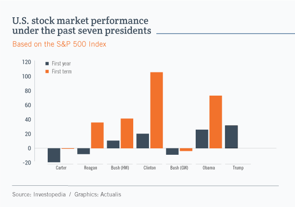 Bar graph showing the performance of the U.S. stock market during the first year and the first term of the past seven U.S. presidents. For a first year, the return was highest under Donald Trump, at about 36%. For a first term, on the other hand, Bill Clinton dominated with an overall return of 106%.
