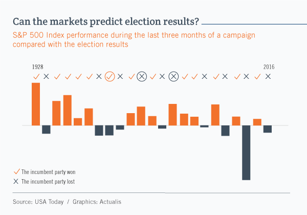 Bar graph comparing U.S. election results since 1928 in correlation with the performance of the S&P 500 Index for the preceding three months. When the market return was positive, the incumbent president's party was re-elected in every case except two. And when the return was negative, the incumbent party lost in every case except one.