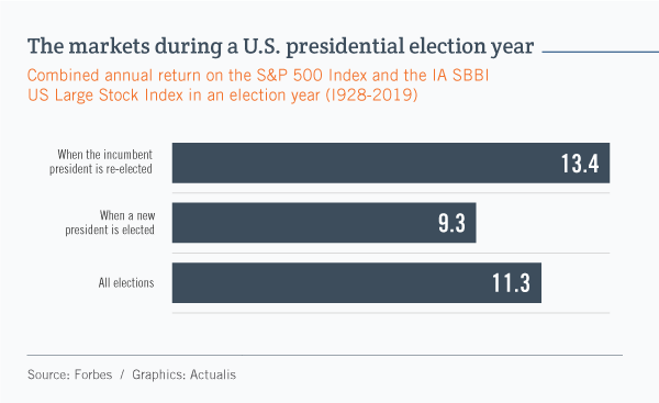 Bar graph showing the performance of the U.S. stock market during an election year as correlated with the election results. When the incumbent president is re-elected, the average market return is 13.4%. When the incumbent loses, the return is 9.3%. For all elections combined, it is 11.3%.